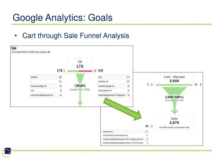 Google Analytics: Goals