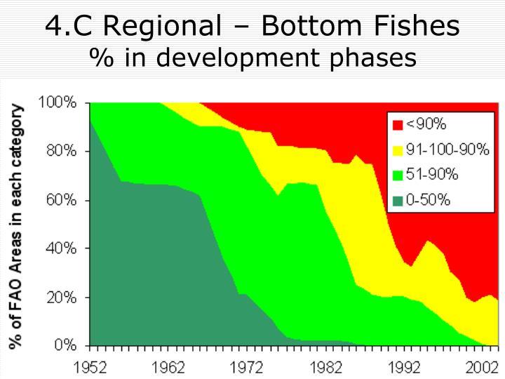 4.C Regional – Bottom Fishes