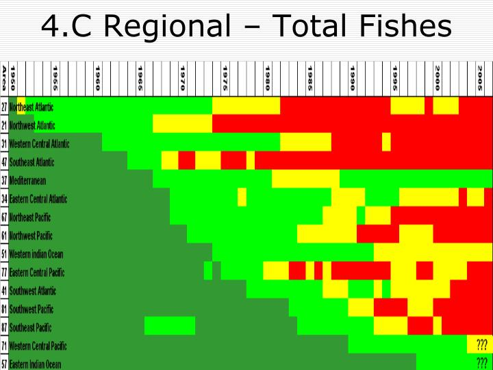 4.C Regional – Total Fishes