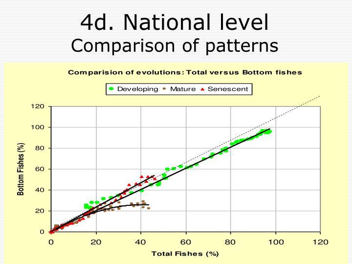 4d. National level