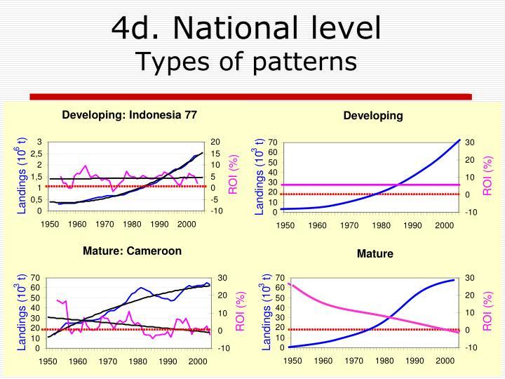 Developing: Indonesia 77