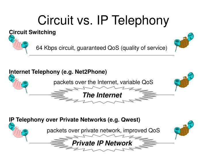 Circuit vs. IP Telephony