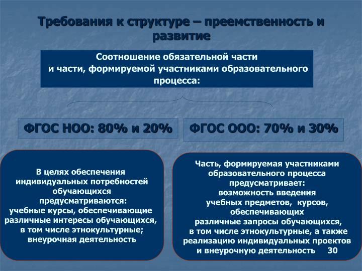 ФГОС НОО: 80% и 20%