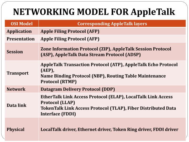 NETWORKING MODEL FOR AppleTalk