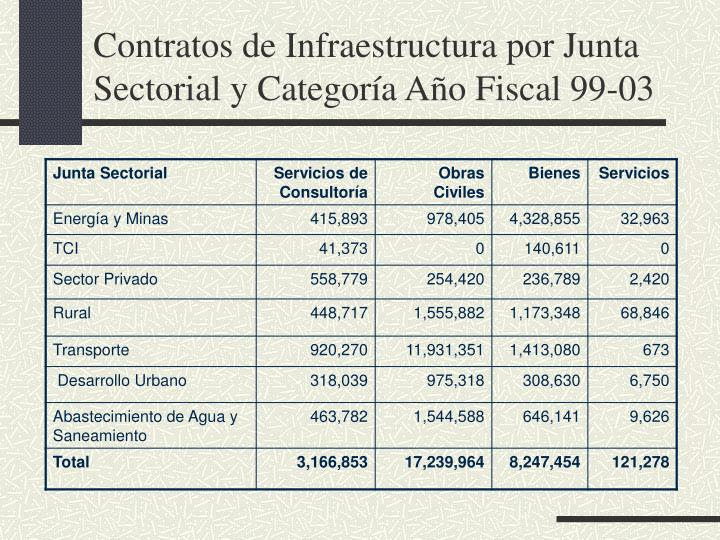 Contratos de Infraestructura por Junta Sectorial y Categoría Año Fiscal 99-03