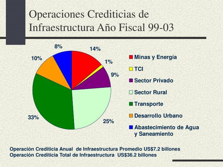 Operaciones crediticias de infraestructura a o fiscal 99 03