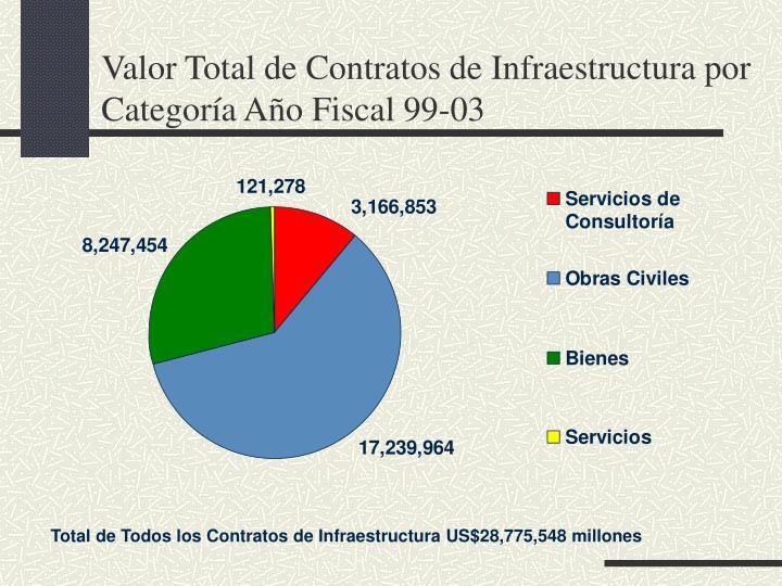 Valor Total de Contratos de Infraestructura por Categoría Año Fiscal 99-03