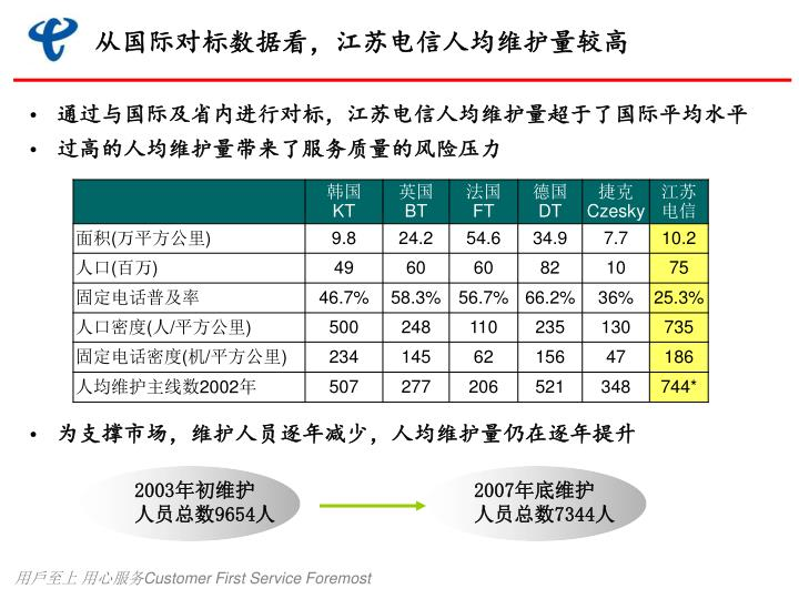 从国际对标数据看,江苏电信人均维护量较高