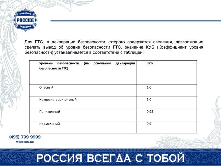 Для ГТС, в декларации безопасности которого содержатся сведения, позволяющие сделать вывод об уровне безопасности ГТС, значение КУБ (Коэффициент уровня безопасности) устанавливается в соответствии с таблицей: