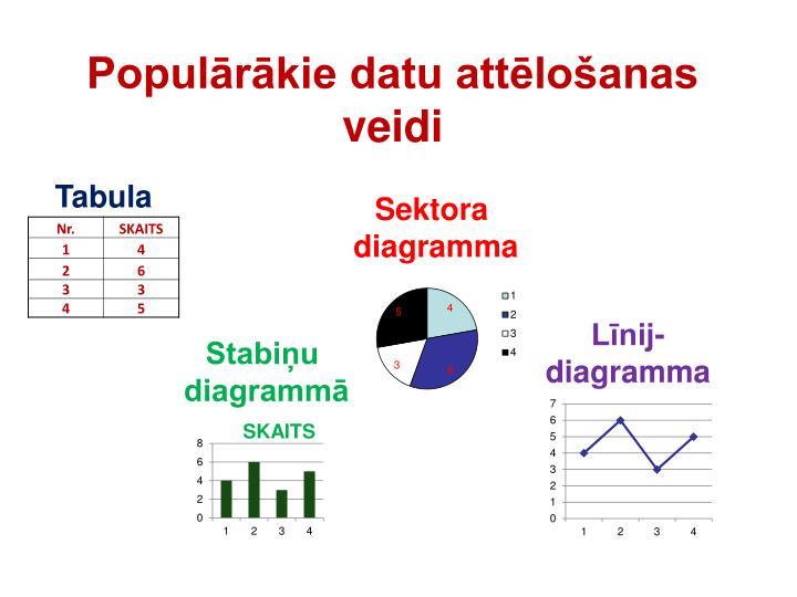 Populārākie datu attēlošanas veidi
