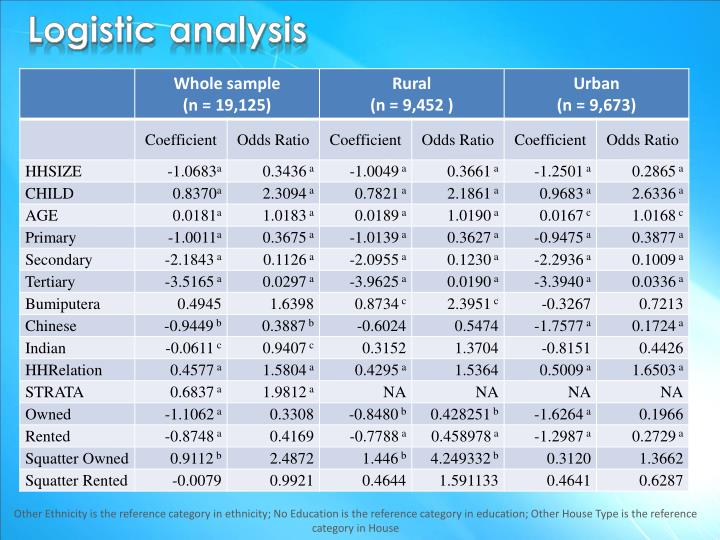 Logistic analysis