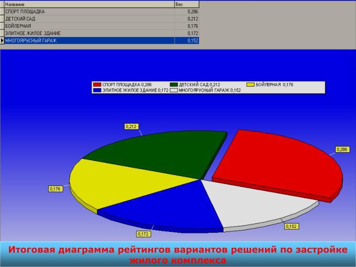 Итоговая диаграмма рейтингов вариантов решений по застройке жилого комплекса