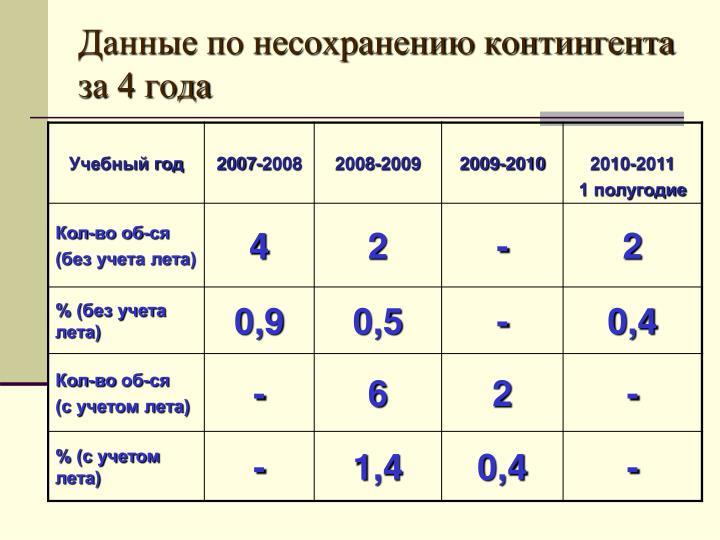 Данные по несохранению контингента за 4 года
