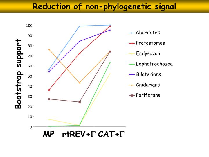 Reduction of non-phylogenetic signal