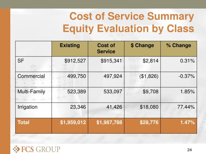 Cost of Service Summary