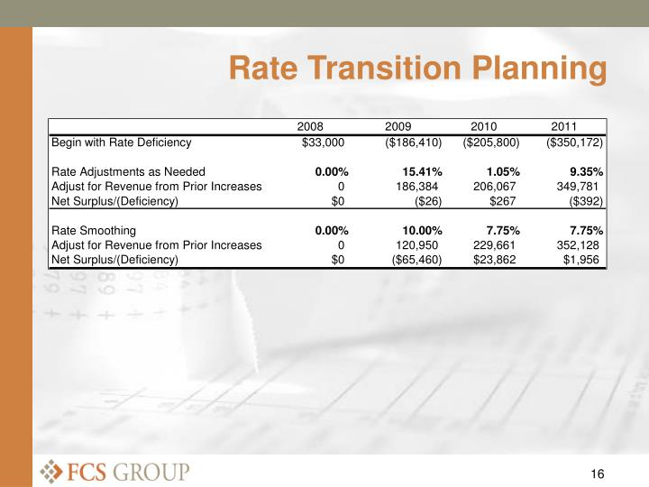 Rate Transition Planning