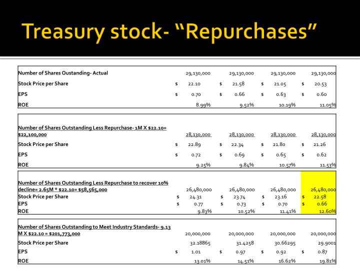 """treasury stock essay Intermediate accounting ii posted on january 1, 2018 updated on january 1, 2018 module 1: critical thinking  explain why treasury stock is not classified as an asset 3 explain what is meant by """"accumulated other comprehensive loss""""  assignment option #2: essay: bonds and stocks 1 j j walter is the chief executive."""