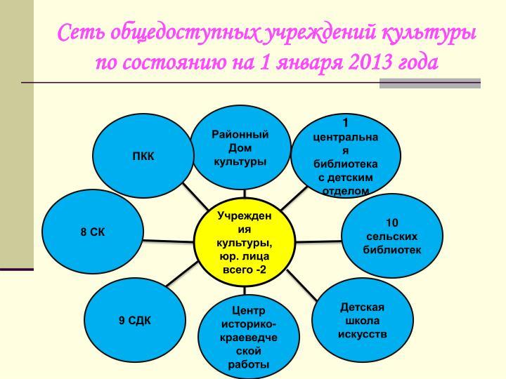 Сеть общедоступных учреждений культуры по состоянию на 1 января 2013 года