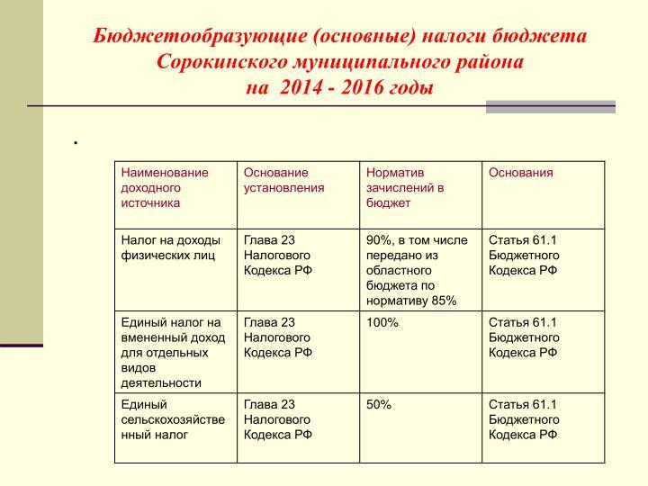Бюджетообразующие (основные) налоги бюджета