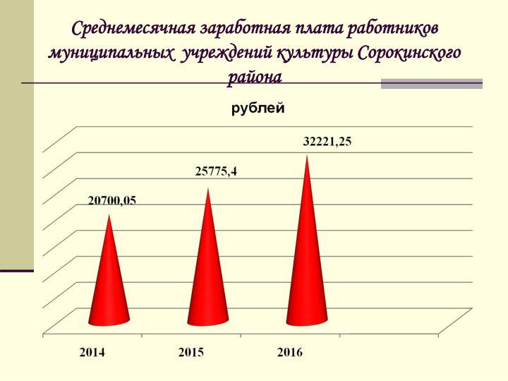 Среднемесячная заработная плата работников муниципальных  учреждений культуры Сорокинского района