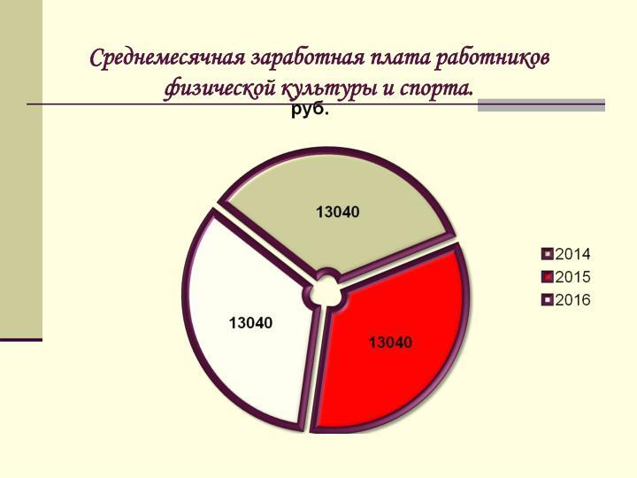 Среднемесячная заработная плата работников физической культуры и спорта.