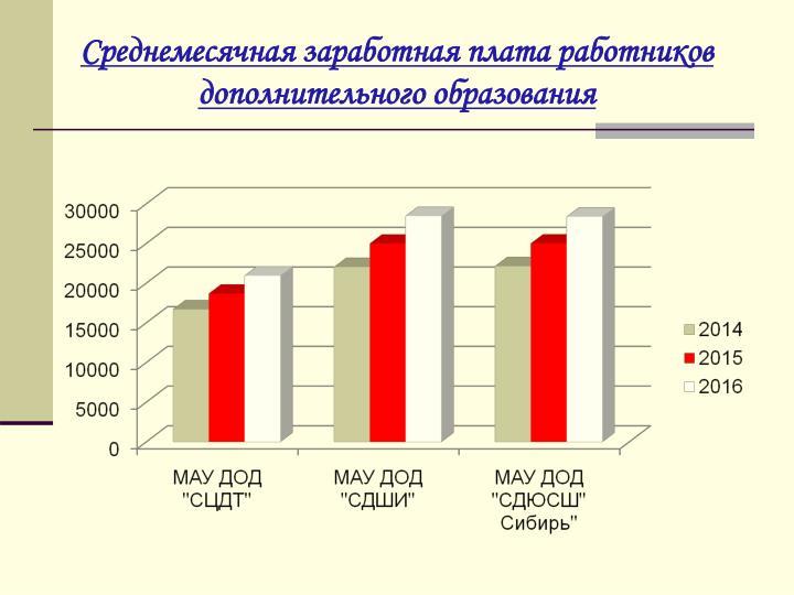 Среднемесячная заработная плата работников дополнительного образования