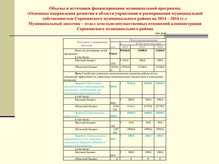 Объемы и источники финансирования муниципальной программы