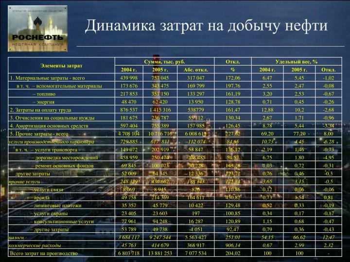 Динамика затрат на добычу нефти