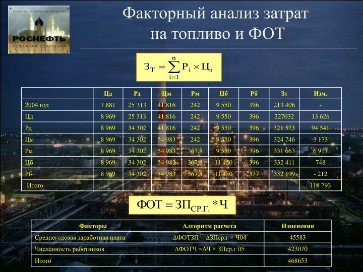 Факторный анализ затрат