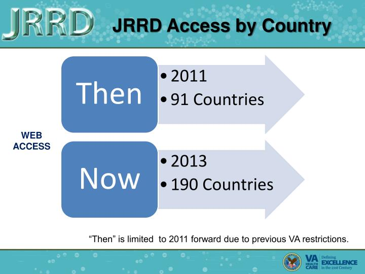 JRRD Access by Country