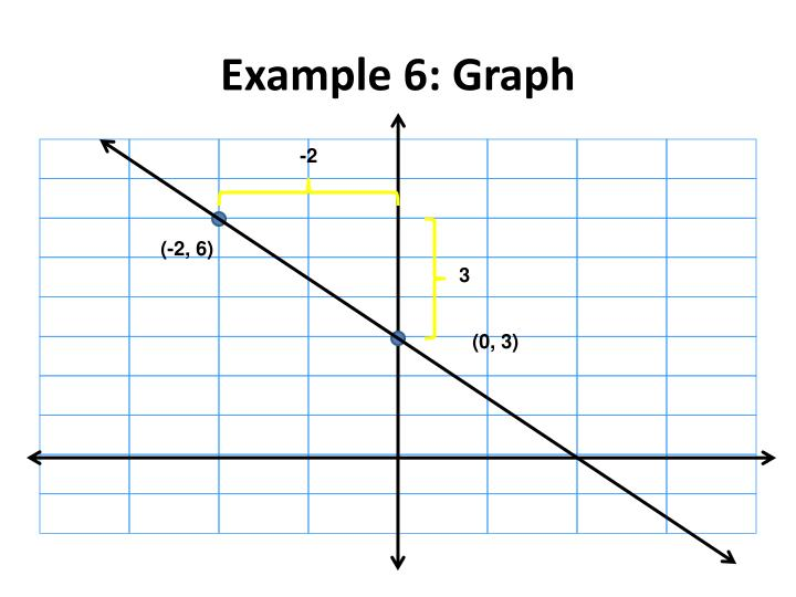 Example 6: Graph