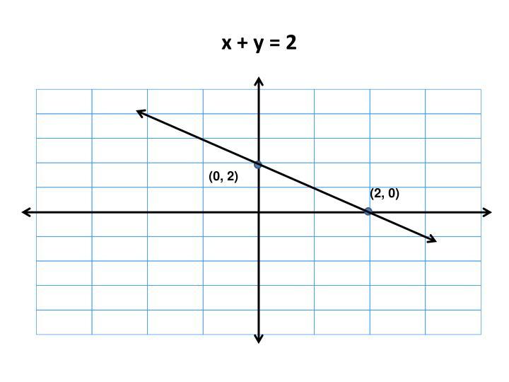 x + y = 2