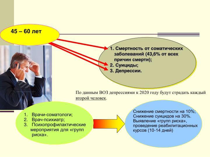 Смертность от соматических заболеваний