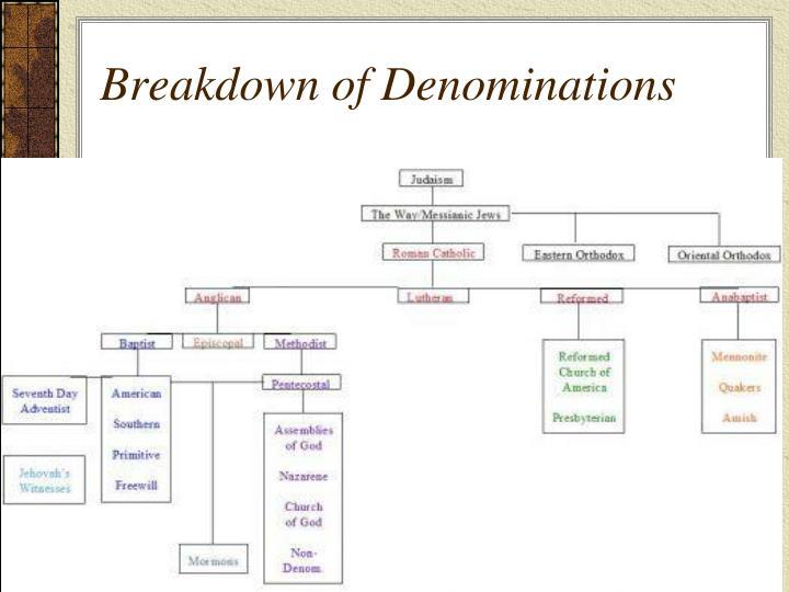 Breakdown of denominations