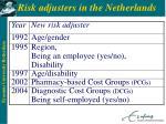risk adjusters in the netherlands