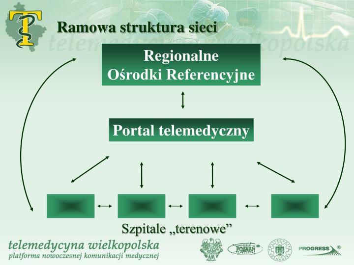 Ramowa struktura sieci