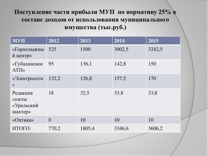 Поступление части прибыли МУП  по нормативу 25% в составе доходов от использования муниципального имущества (тыс.руб.)