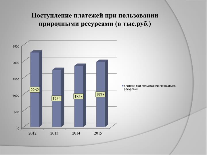Поступление платежей при пользовании природными ресурсами (в тыс.руб.)