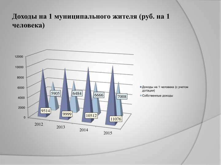 Доходы на 1 муниципального жителя (руб. на 1 человека)