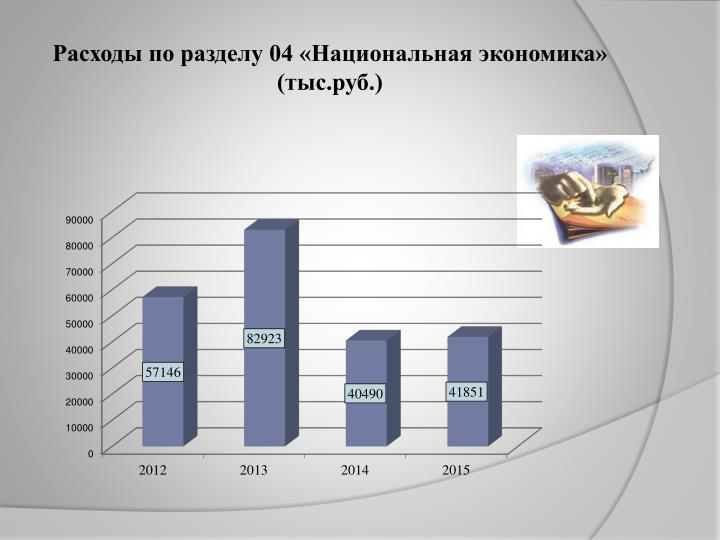 Расходы по разделу 04 «Национальная экономика»