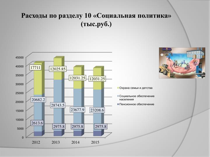 Расходы по разделу 10 «Социальная политика» (тыс.руб.)