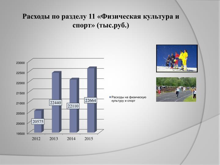 Расходы по разделу 11 «Физическая культура и спорт» (тыс.руб.)