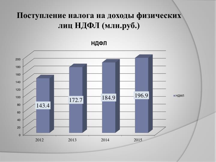 Поступление налога на доходы физических лиц НДФЛ (млн.руб.)