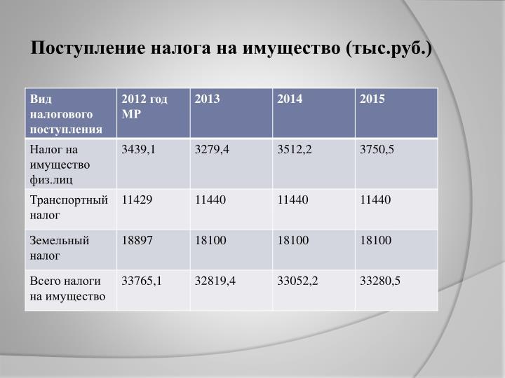 Поступление налога на имущество (тыс.руб.)