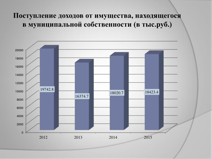 Поступление доходов от имущества, находящегося в муниципальной собственности (в тыс.руб.)