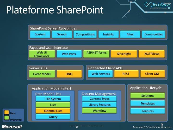 Plateforme SharePoint