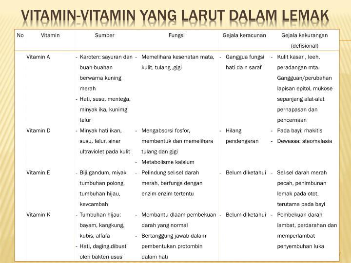Vitamin-vitamin yang