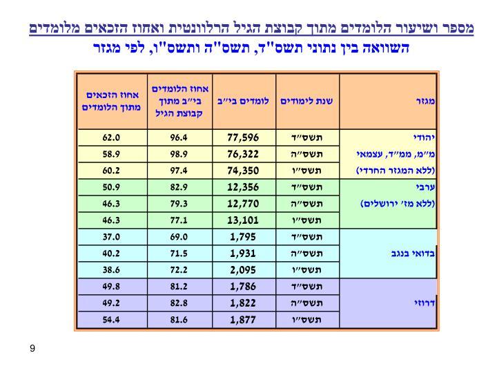 מספר ושיעור הלומדים מתוך קבוצת הגיל הרלוונטית ואחוז הזכאים מלומדים