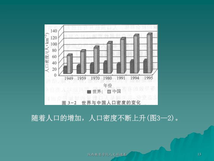 随着人口的增加,人口密度不断上升