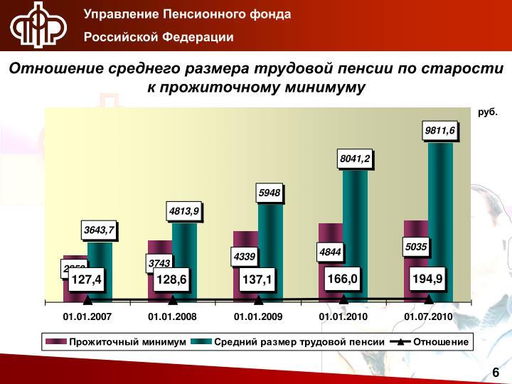 секрет, что управление пенсионным фондом российской федерации лбу: